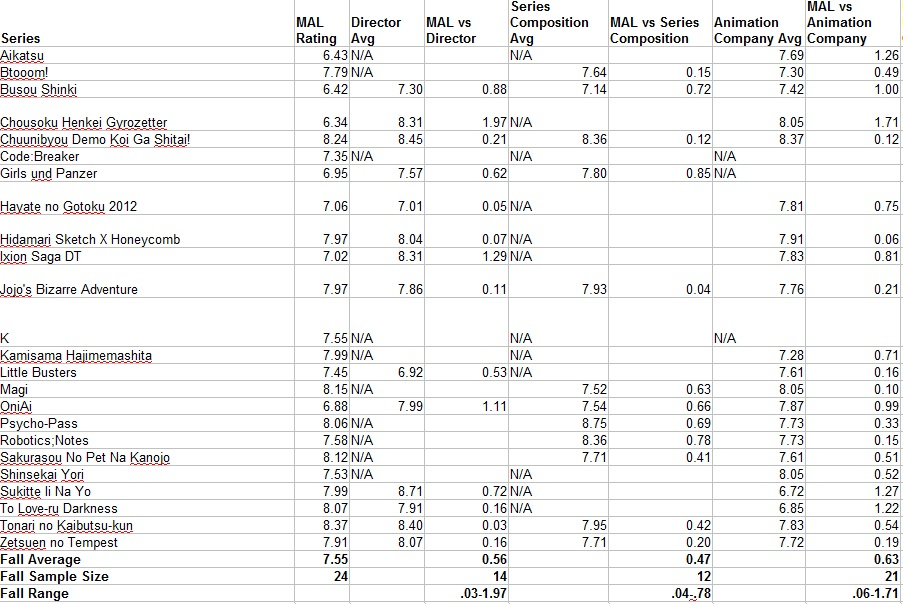 Fall 2012 Anime Stats Part 1-1