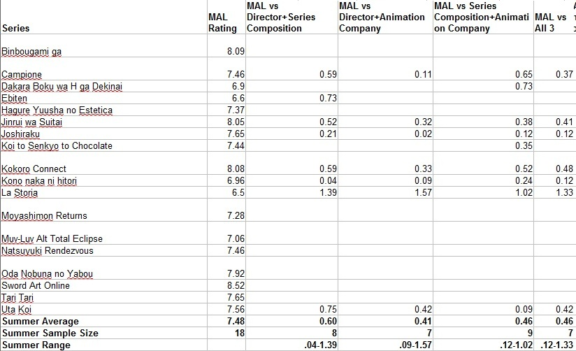 Summer 2012 Anime Stats Part 2